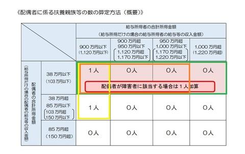 画像引用・国税庁・平成30年分以降の配偶者控除及び配偶者特別控除の取扱についてより3.jpg
